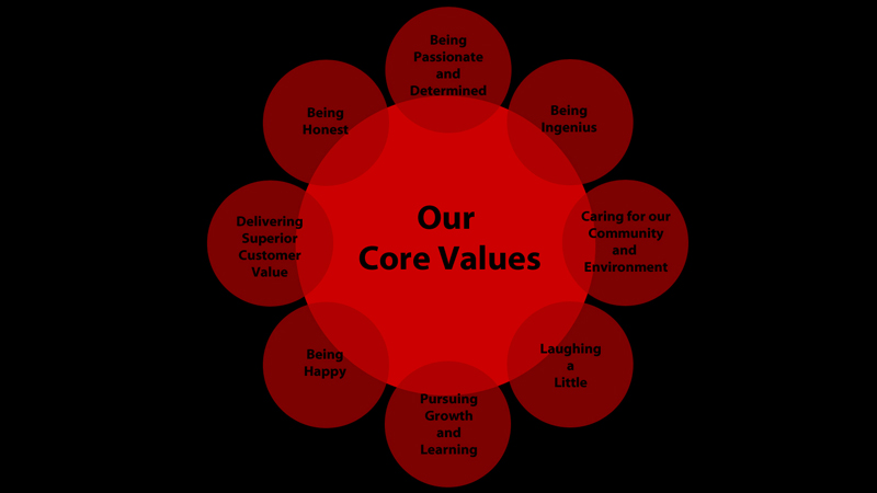 Our Core Values